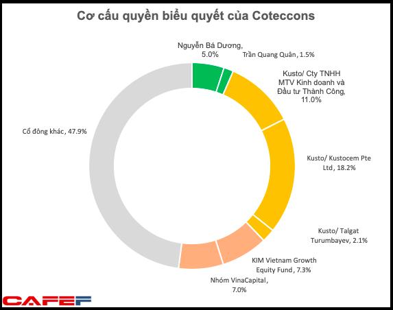 Cổ đông lớn nhất Kusto phản đối sáp nhập Ricons vào Coteccons ngay trước khi ĐHĐCĐ diễn ra - Ảnh 3.