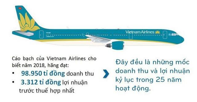 Kinh doanh hàng không: Đến lúc nhìn lại hiệu quả doanh thu - Ảnh 2.