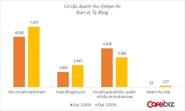 Không có doanh thu bán và thuê lại máy bay, Vietjet Air trình làng vũ khí đáng sợ hơn: Bán quyền mua máy bay, lãi lên đến 5 triệu USD/chiếc - Ảnh 1.
