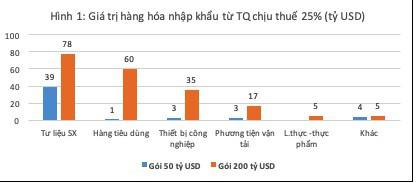 Chiến tranh thương mại Mỹ - Trung: Thách thức ngắn hạn với xuất khẩu, cơ hội cho đầu tư và bất động sản Việt Nam - Ảnh 1.
