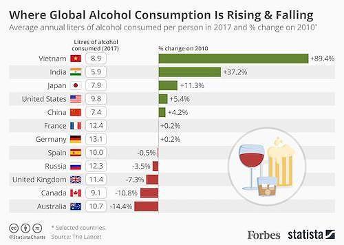 Người Việt chi gần 8 tỉ USD trong năm 2019 để mua bia - Ảnh 1.