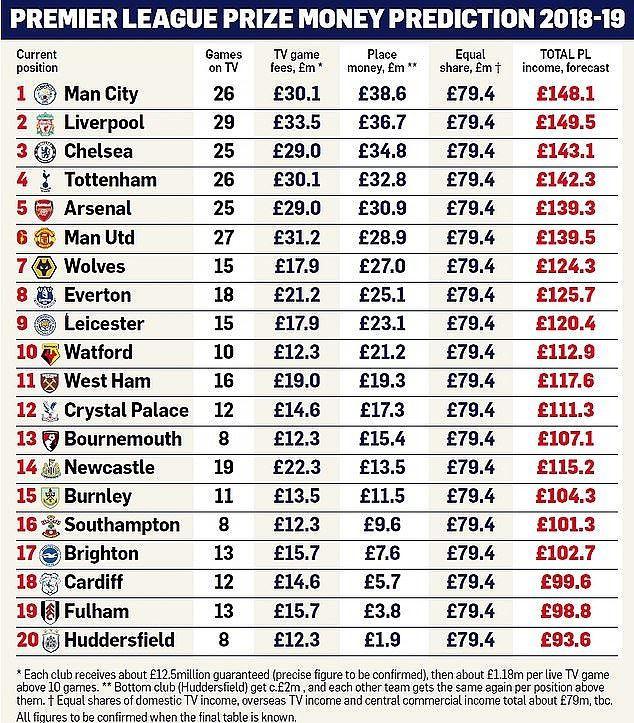 Khủng khiếp như tiền thưởng Ngoại hạng Anh: đội bét bảng nhận gần 3 nghìn tỷ VNĐ, đội vô địch của giải khác nằm mơ cũng không thấy - Ảnh 1.