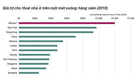 Cứ 3 người có 1 triệu phú: Giá nhà đắt nhất thế giới hơn 1,3 tỷ đồng/m2 - Ảnh 2.