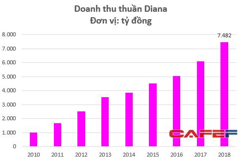Cùng Kotex thống lĩnh trị trường, giá trị của Diana đã lên tới cả tỷ đô: ông Đỗ Minh Phú đã bán quá rẻ? - Ảnh 1.