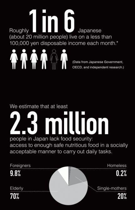 Bạn khao khát được sang sống tại Nhật Bản ư? Nền kinh tế thứ 3 thế giới này đang đói ăn đấy - Ảnh 1.