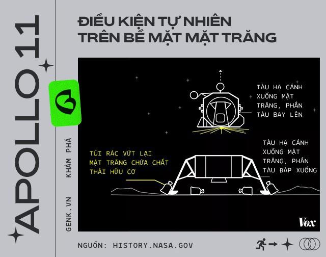 Phi hành gia đã để lại hàng đống phân trên Mặt Trăng và lần tới, chúng ta sẽ phải lên đó mang chúng về - Ảnh 13.