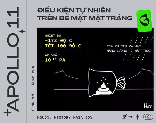Phi hành gia đã để lại hàng đống phân trên Mặt Trăng và lần tới, chúng ta sẽ phải lên đó mang chúng về - Ảnh 6.