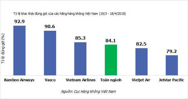 bamboo airways - anh 2 15567629007241250850641 - Bamboo Airways tiếp tục dẫn đầu về tỷ lệ đúng giờ bay