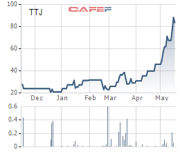 Kem Thủy Tạ thừa nhận chất lượng giảm sút do công nghệ cũ, cổ phiếu vẫn tăng gấp 4 lần vì đất vàng? - Ảnh 1.