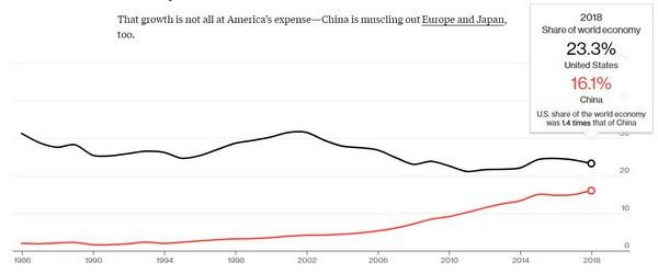 Kinh tế Trung Quốc liệu có vượt Mỹ dưới thời Tổng thống Donald Trump? - Ảnh 2.