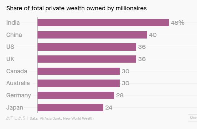 Trong 10 năm tới, người Ấn Độ sẽ giàu gấp đôi dân Anh - Ảnh 3.