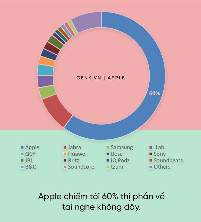 apple - photo 1 15584890817561379361716 - Đây là mỏ vàng lộ thiên trong giới công nghệ, nhưng chỉ Apple mới biết cách khai thác