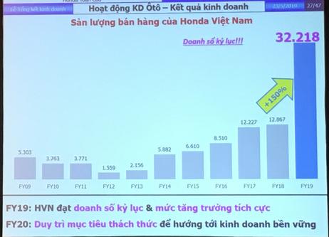 Chiếm gần 80% thị phần xe máy tại Việt Nam, Honda đáp lại ra sao khi được hỏi Có xem VinFast là đối thủ cạnh tranh lớn trong tương lai? - Ảnh 2.