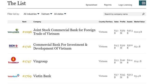 4 doanh nghiệp Việt Nam lọt Top 2000 công ty lớn nhất thế giới của Forbes: Vietcombank dẫn đầu, Vingroup tăng 245 bậc vượt qua VietinBank - Ảnh 1.
