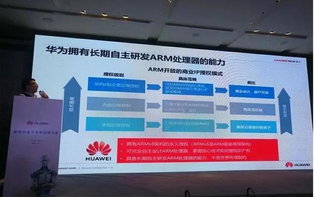 Bị ARM ngừng hợp tác, nhưng Huawei vẫn có thể sản xuất chip do đã có bản quyền vĩnh viễn? - Ảnh 2.