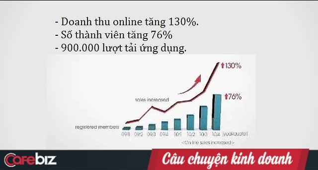 """Tesco virtual store đã làm gì để """"nuốt trọn"""" thị trường bán lẻ online Hàn Quốc? Những thách thức nào đang đón chờ """"VinMart 4.0""""? - Ảnh 2."""