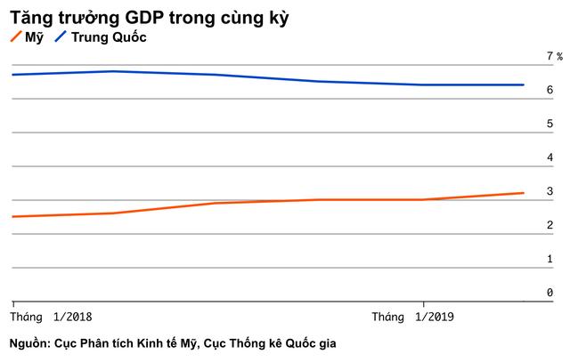 Bảng tỷ số này sẽ cho bạn thấy Mỹ hay Trung Quốc là bên chiến thắng trong cuộc chiến thương mại - Ảnh 10.