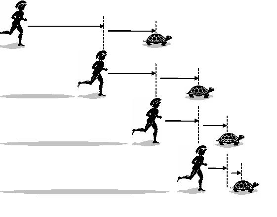 Đây là lời giải cho nghịch lý nổi tiếng của Zeno, về anh hùng Achilles chạy đua với con rùa - Ảnh 2.