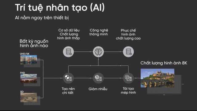 Trí tuệ nhân tạo AI khác gì với trí tuệ con người? - Ảnh 1.