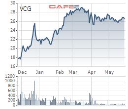Không cần đi vay, An Quý Hưng được cho mượn hơn 11.000 tỷ để mua Vinaconex và đầu tư các dự án khác? - Ảnh 1.