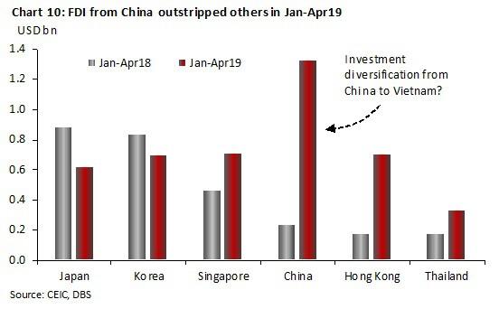 Kinh tế Việt Nam vượt Singapore vào 2029? Đâu là sự thật? - Ảnh 10.