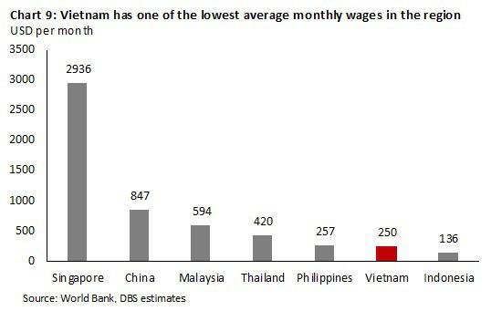 Kinh tế Việt Nam vượt Singapore vào 2029? Đâu là sự thật? - Ảnh 9.