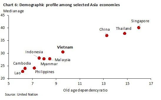 Kinh tế Việt Nam vượt Singapore vào 2029? Đâu là sự thật? - Ảnh 6.