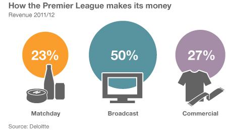 Người Anh biến môn thể thao vua thành thị trường kinh doanh béo bở 6 tỷ USD bằng cách nào? - Ảnh 2.