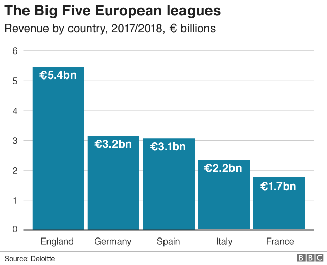 Người Anh biến môn thể thao vua thành thị trường kinh doanh béo bở 6 tỷ USD bằng cách nào? - Ảnh 1.