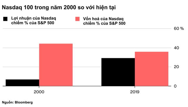 Cổ phiếu nhóm công nghệ thăng hoa, liệu đây có phải giai đoạn được bơm phồng của bong bóng dotcom 2.0? - Ảnh 1.