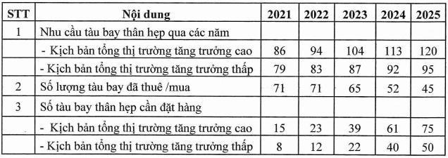 Vietnam Airlines lên kế hoạch đầu tư 3,7 tỷ USD mua 50 tàu bay thân hẹp giai đoạn 2021-2025 - Ảnh 2.