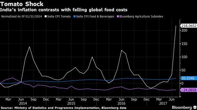 Không phải chiến tranh thương mại, món cà ri mới đang làm đau đầu những nhà hoạch định của nền kinh tế 1,4 tỷ dân Ấn Độ - Ảnh 3.