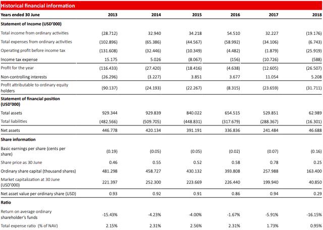 Lỗ 200 triệu USD trong 6 năm, quỹ bất động sản Vinaland của VinaCapital chuẩn bị dừng hoạt động - Ảnh 1.