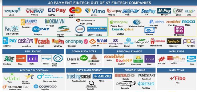 Thị trường fintech sẽ đạt gần 9 tỷ USD năm 2020: Ngân hàng buộc phải thức tỉnh  - Ảnh 1.