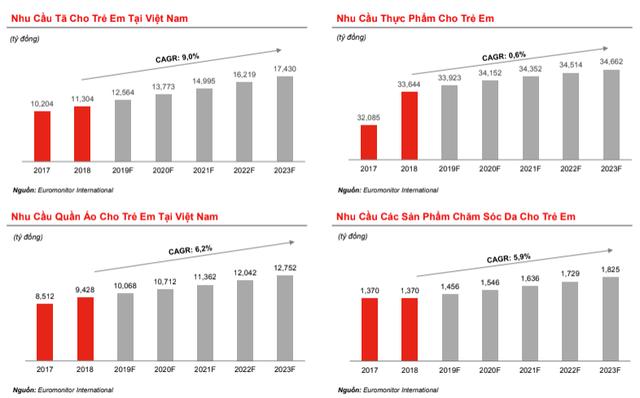 Chuỗi cửa hàng mẹ và bé Con Cưng tăng trưởng doanh thu 70%/năm, số cửa hàng bỏ xa Bibo Mart và Kids Plaza - Ảnh 4.