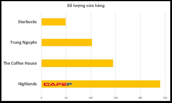 trung nguyên legend - 2019 06 1310 26 14 1560396505410268144282 1560409785744254916020 - Tham vọng đạt đến đẳng cấp toàn cầu, nhưng Trung Nguyên Legend đang bị tụt lại quá xa so với các chuỗi cà phê non trẻ