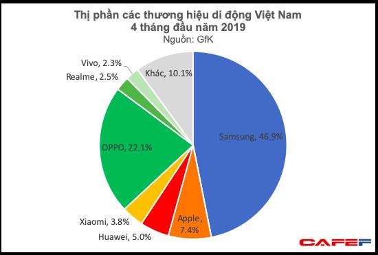 Chi đậm cho các ngôi sao giải trí, OPPO và các hãng điện thoại Trung Quốc đã thu về cả chục nghìn tỷ đồng từ thị trường Việt Nam - Ảnh 1.
