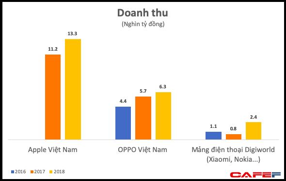Chi đậm cho các ngôi sao giải trí, OPPO và các hãng điện thoại Trung Quốc đã thu về cả chục nghìn tỷ đồng từ thị trường Việt Nam - Ảnh 2.