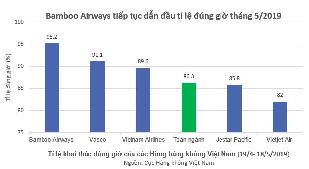 Bamboo Airways bay đúng giờ nhất toàn ngành hàng không Việt Nam 5 tháng liên tiếp - Ảnh 1.