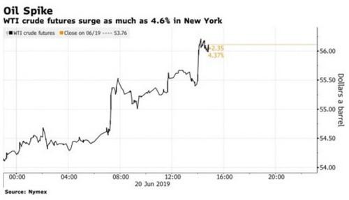 Giá dầu, vàng tăng dựng đứng trước thông tin Iran bắn rơi máy bay không người lái Mỹ - Ảnh 2.