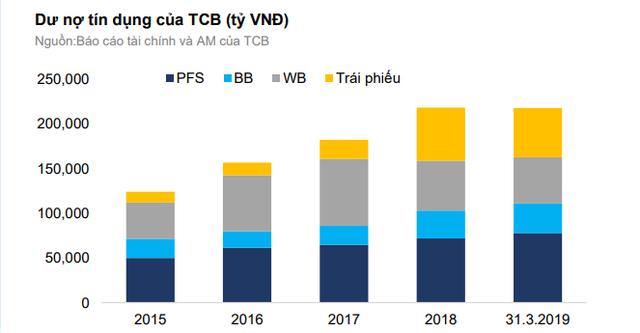 Tăng trưởng tín dụng thời gian tới của Techcombank gắn chặt chẽ với Vingroup - Ảnh 1.
