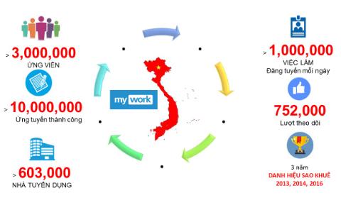 Siêu Việt Group thâu tóm xong My Work, sở hữu 4 website tìm kiếm việc làm trực tuyến lớn nhất Việt Nam - Ảnh 1.