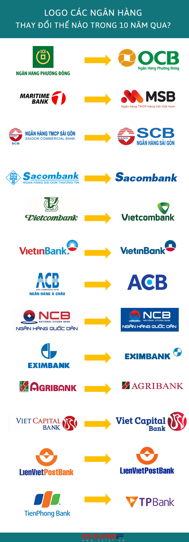 Logo các ngân hàng thay đổi thế nào trong 10 năm qua? - Ảnh 1.