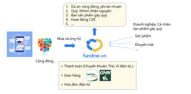 Đi vào thị trường ngách, Startup này mong muốn giúp người Việt làm từ thiện dễ dàng và hiệu quả hơn - Ảnh 2.