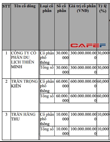 Vừa chấm dứt hợp tác với AirAsia, ông Trần Trọng Kiên tiếp tục chi 1.000 tỷ đồng lập hãng hàng không mới - Ảnh 1.