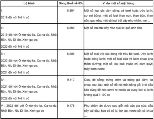 Việt Nam ban hành biểu thuế trong CPTPP - Ảnh 1.