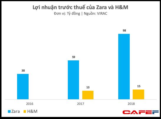 Đánh trúng tâm lý thích thời trang ngoại giá bình dân của người Việt, Zara và H&M tăng trưởng phi mã, thu về 2.500 tỷ đồng chỉ trong năm 2018 - Ảnh 2.
