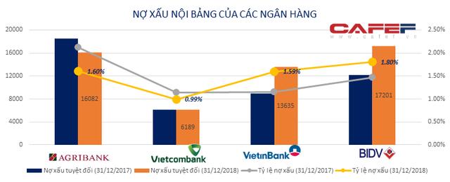 Big 4 ngân hàng Agribank, BIDV, VietinBank, Vietcombank hiện nay ra sao? - Ảnh 2.