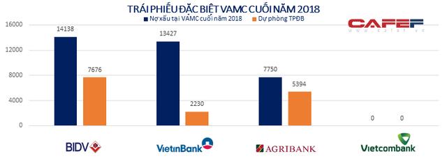 Big 4 ngân hàng Agribank, BIDV, VietinBank, Vietcombank hiện nay ra sao? - Ảnh 3.