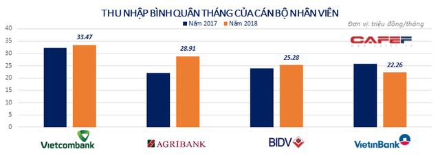 Big 4 ngân hàng Agribank, BIDV, VietinBank, Vietcombank hiện nay ra sao? - Ảnh 5.